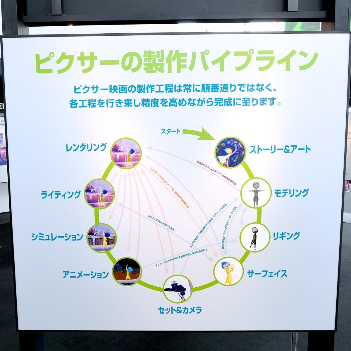PIXARのひみつ展 8つのハンズオン展示